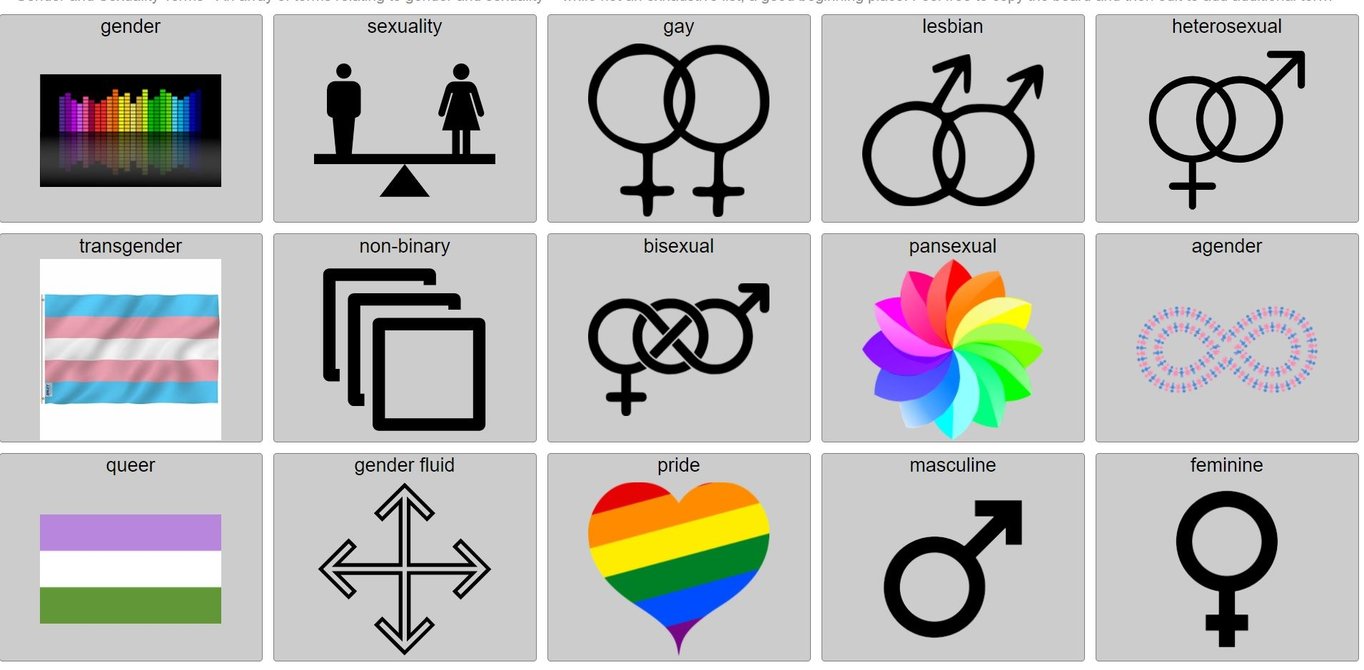 """An AAC speech boards with 15 buttons that read """"gender,"""" """"sexuality,"""" """"gay,"""" """"lesbian,"""" """"heterosexual,"""" """"transgender,"""" """"non-binary,"""" """"bisexual,"""" """"pansexual,"""" """"agender,"""" """"queer,"""" """"gender fluid,"""" """"pride,"""" """"masculine,"""" and """"feminine"""""""